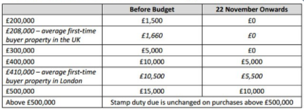 Stamp Duty changes Budget 2017